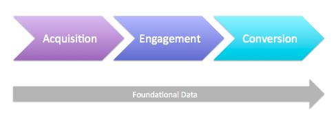 4 loại dữ liệu của thương mại điện tử.