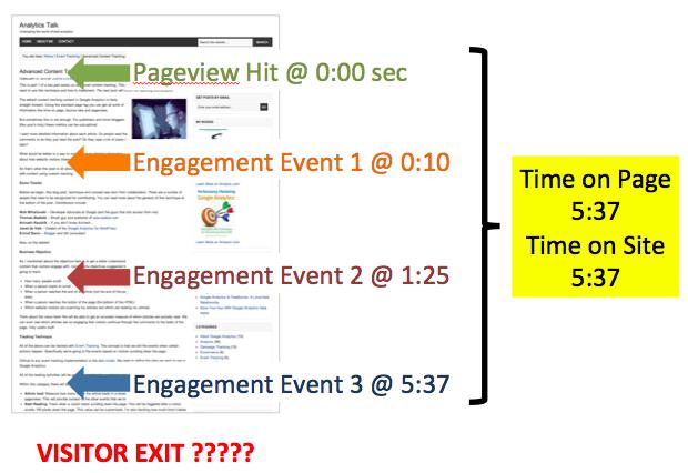 Google Analytics sử dụng tương tác cuối cùng để tính thời gian trên trang nếu chỉ có một pagepaview trong suốt 1 visit.
