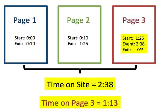 Google Analytics sử dụng tương tác cuối cùng để tính độ dài của lượt truy cập.