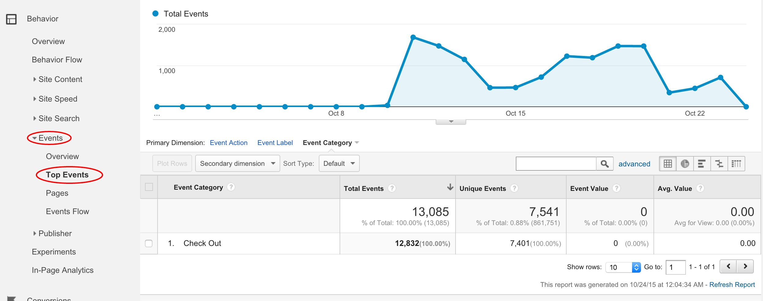 Event Tracking Report in Google Analytics